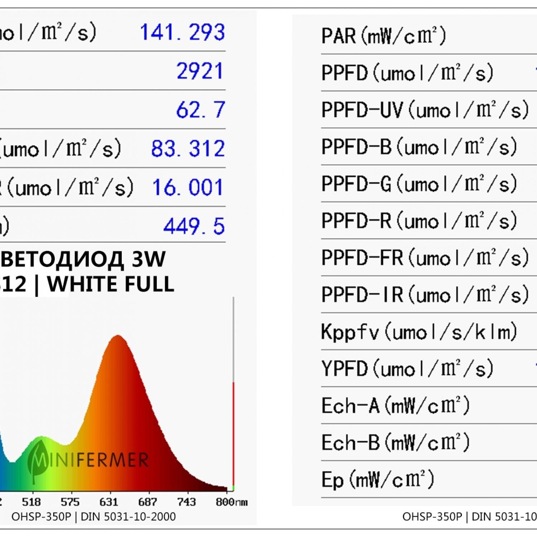 Светодиод для растений 3W PCB Star спектр FS12 White Full